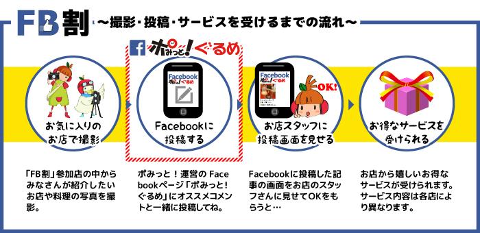 FB割~撮影・投稿・サービスを受けるまでの流れ~